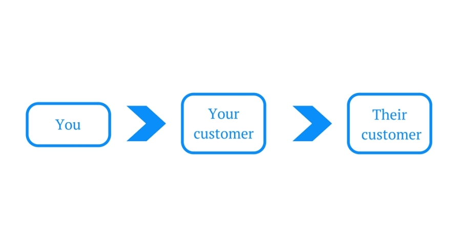 Customer success flowchart
