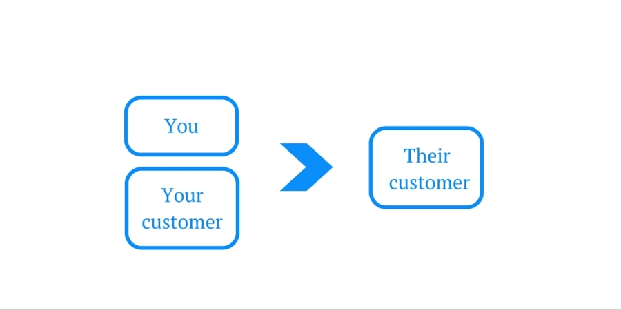 Your in partnership with your customer to help their customer succeed