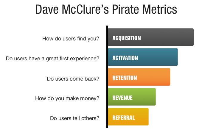 Pirate Metrics